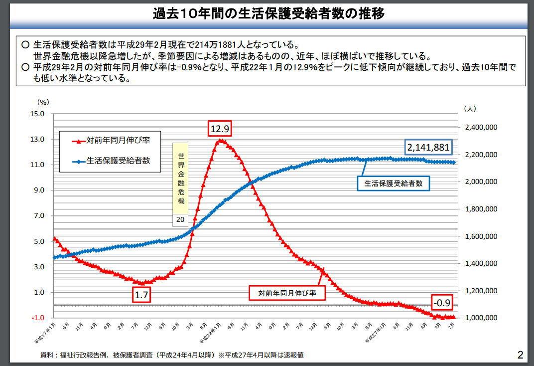 生活保護世帯数の推移(過去10年)