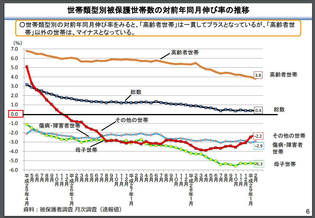 世帯類型別被保護世帯数の対前年同月伸び率の推移